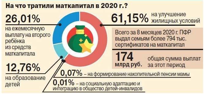 Таблица трат в 2020